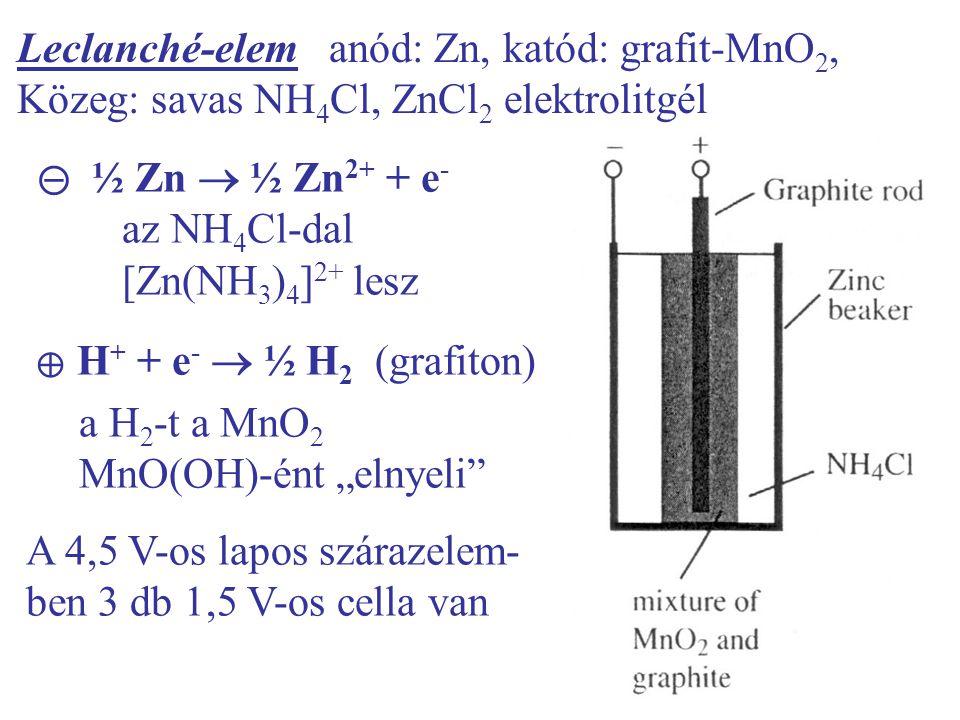 ⊝ ½ Zn  ½ Zn2+ + e- az NH4Cl-dal [Zn(NH3)4]2+ lesz